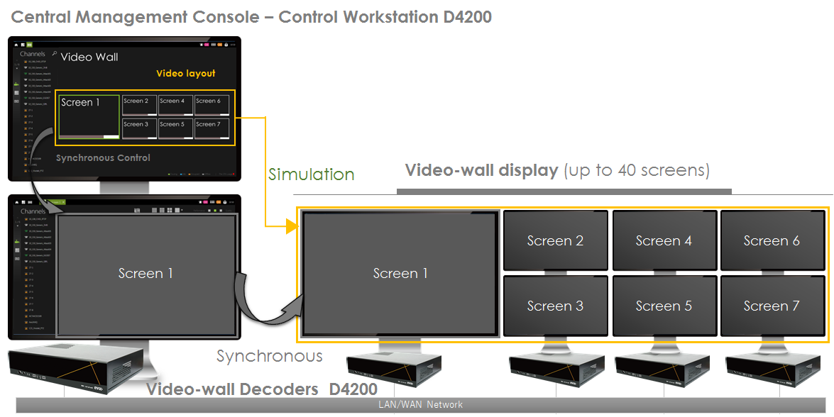 Real-time video-wall control